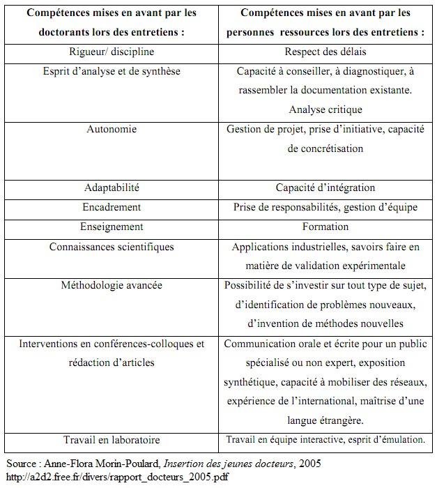 apec competences cv