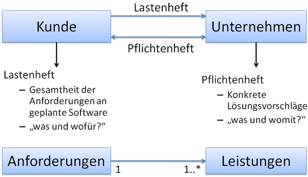 Planung Synonym It-projektmanagement: Phasen Und Instrumente