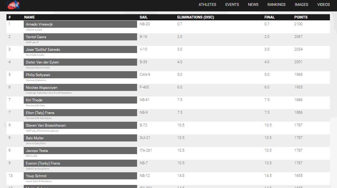 Fuerteventura PWA World Tour Grand Slam Results