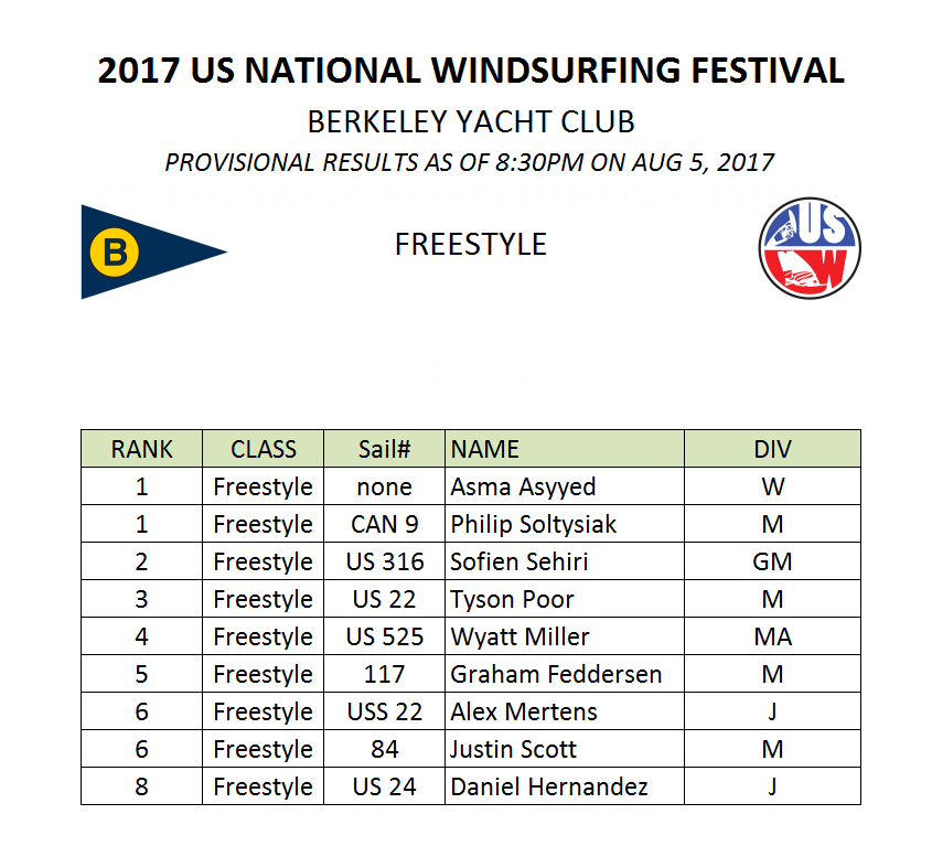 2017 US Nationals Freestyle Results