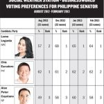 SWS Latest Survey Results for Senators (Pre-Election Video)