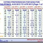 SWS Senatorial Survey Results April 13-15, 2013 Released