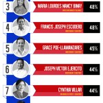 SWS May 1 Senatorial Survey Results Team PNoy Leads