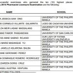 Pharmacist Top 10 Passers (Topnotchers) January 2014 Results