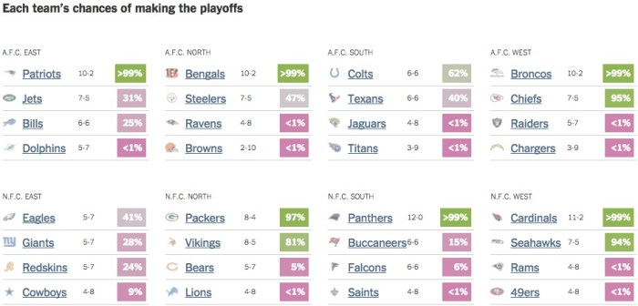 N_F_L__Playoff_Simulator_-_The_New_York_Times