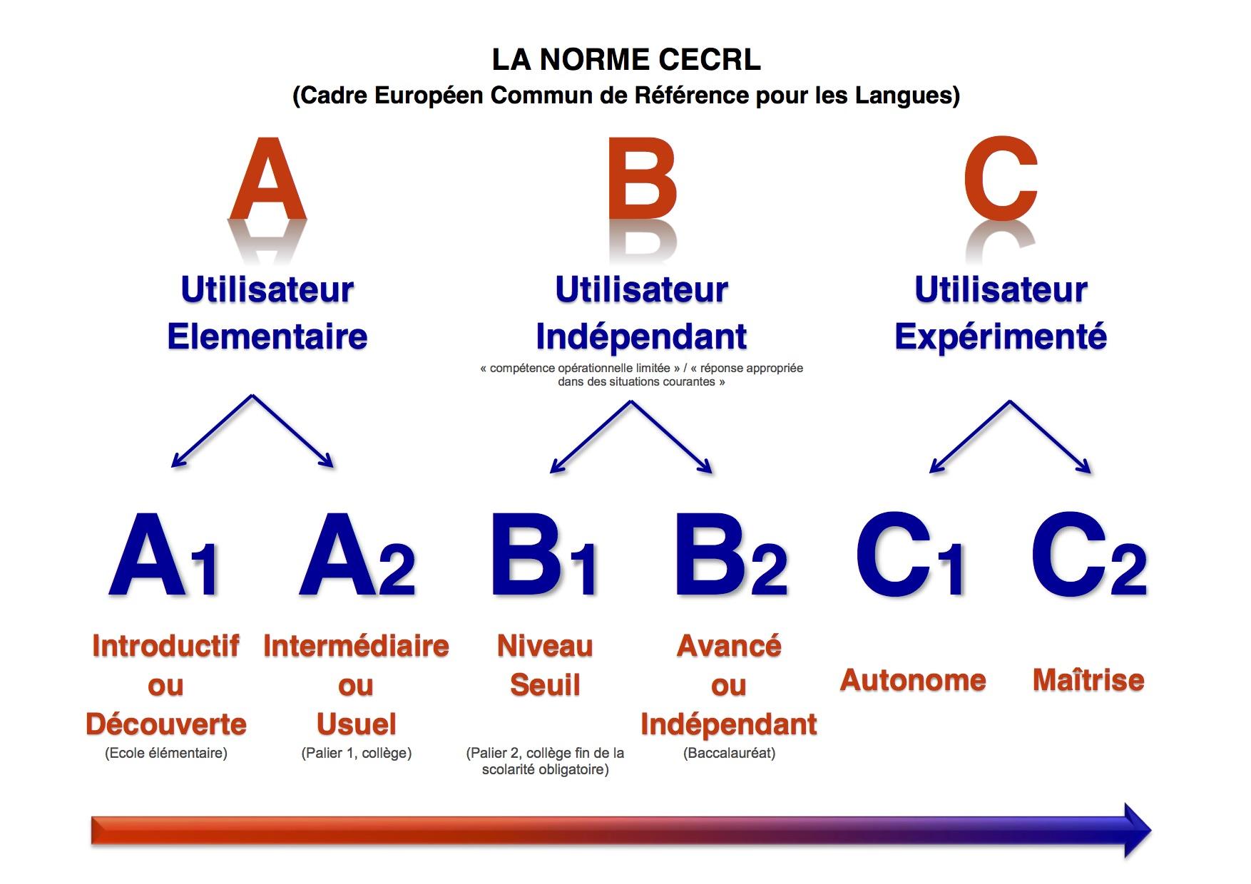 niveaux langues anglais cv