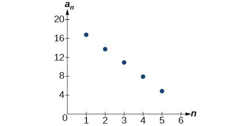 Arithmetic Sequences · Precalculus