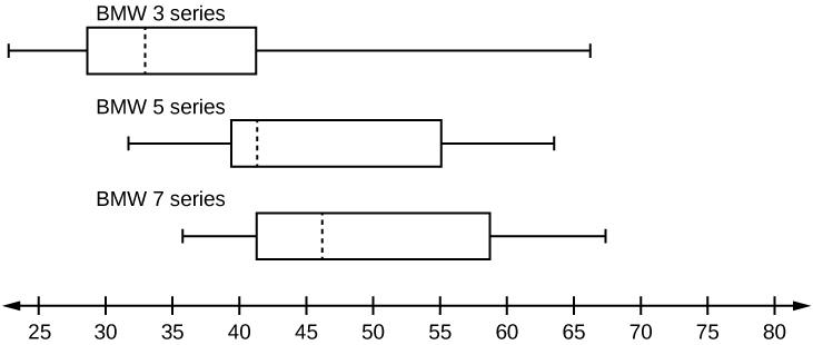 Box Plots · Statistics
