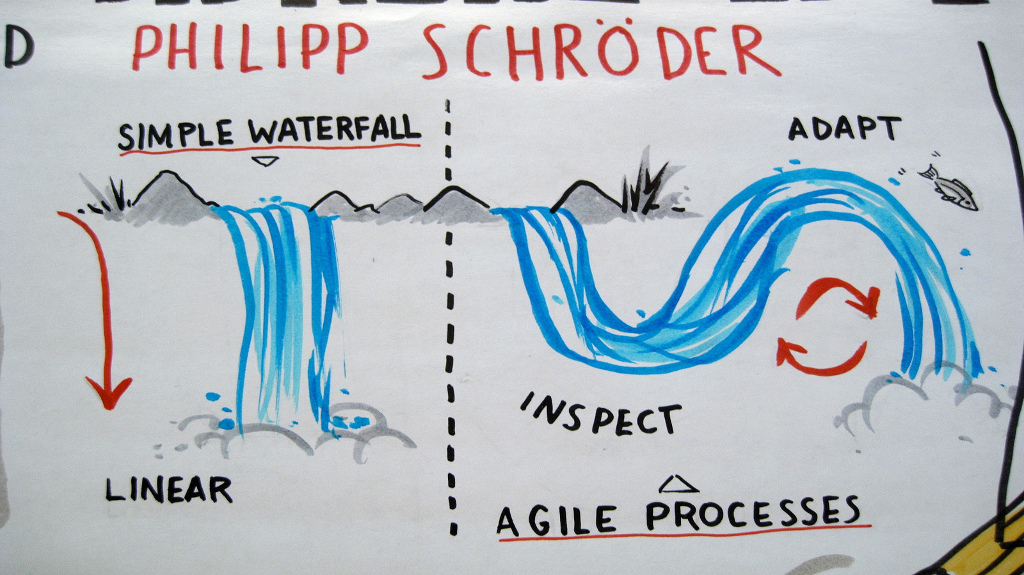 The Difference Between Agile  Waterfall TechRoots Blog
