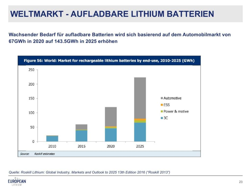 Aufladbare Batterien Präsentation European Lithium Bsn Roadshow 75 28 02
