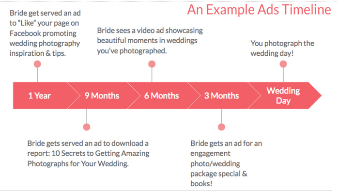 The Biggest Mistake that Photographers Make with Facebook Ads - sample advertising timeline