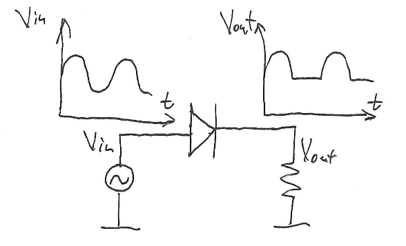 after passing through the halfwave rectifier circuit middle