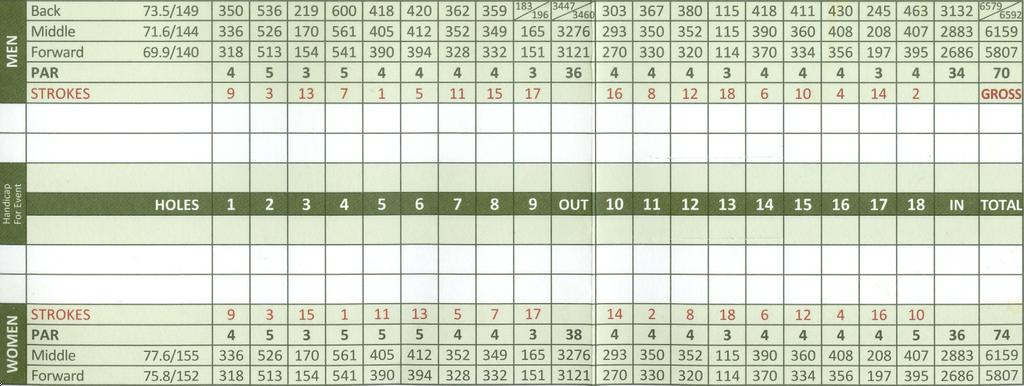 East Junior High School Actual Scorecard For Merion Golf Club - East Course