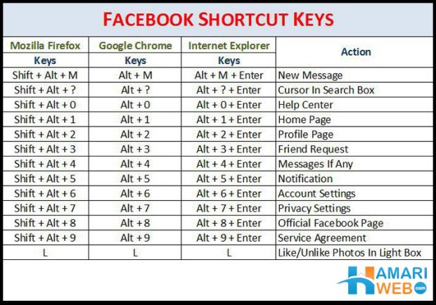 shortcuts Microsoft Word Pinterest Microsoft - info sheet template