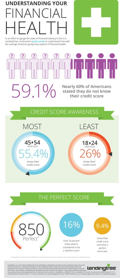 LendingTree Survey Finds Nearly 60% of Americans Don't Know Their Credit Scores
