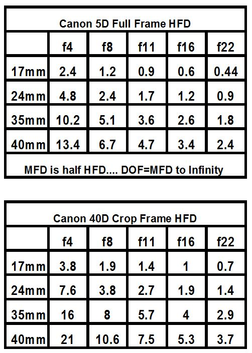 Canon 17-40L Hyperfocal app for Crop and Full Frame bodies \u2013 Paul Magyar