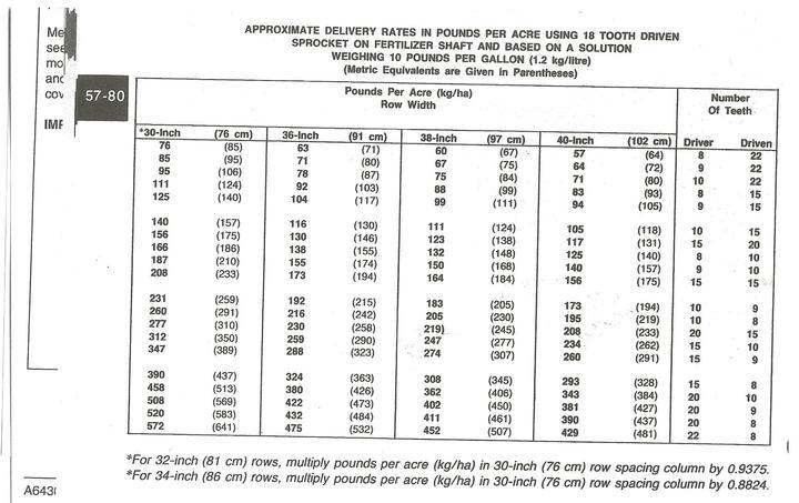 7000 Jd Planter Liq Fert Rate Chart
