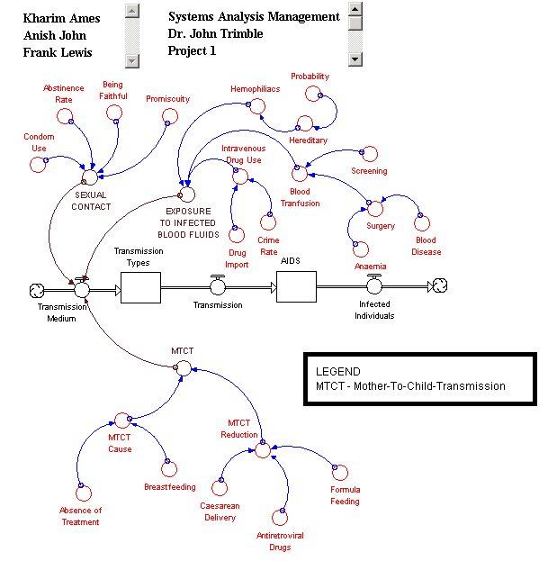 Diagram Of Hiv Aids Wiring Diagram
