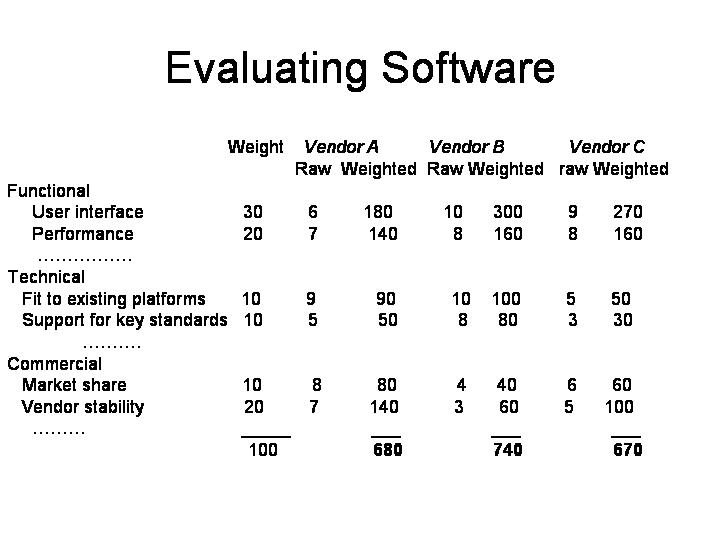 Andy on Enterprise Software » Evaluating Software Vendors \u2013 a framework
