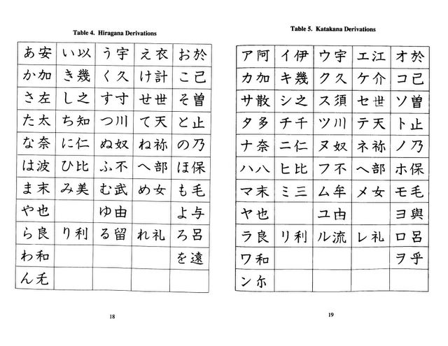 Do you know the muffin man? My Essential Guide to Japanese Fluency - hiragana alphabet chart