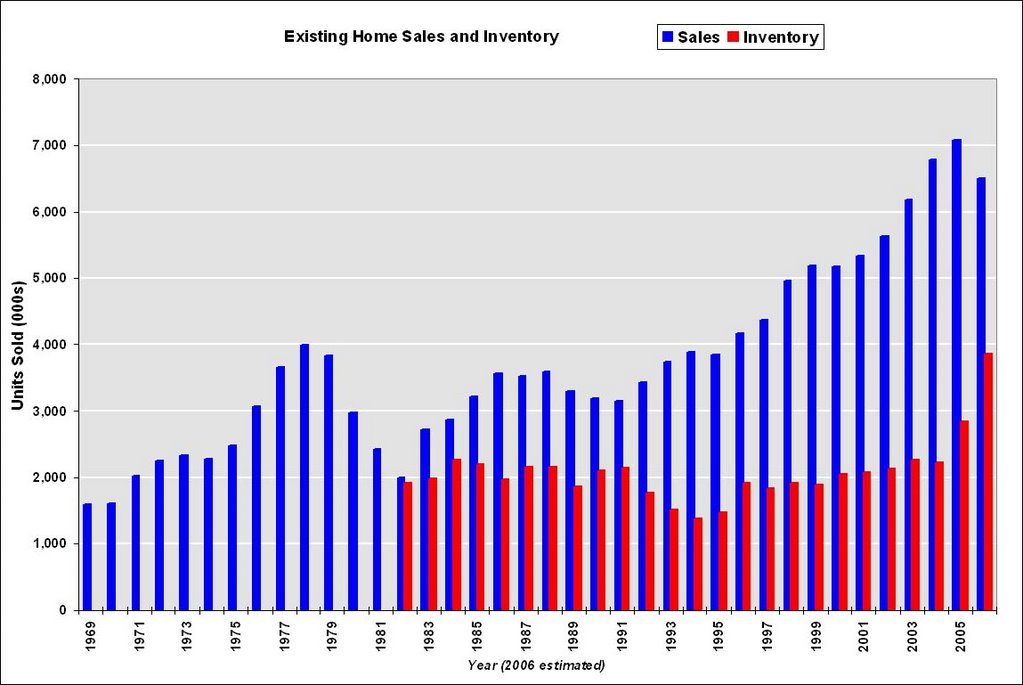 Calculated Risk Historical Existing Home Sales and Inventory