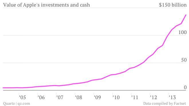 Battle of the billion dollar buybacks Apple, Inc vs Microsoft