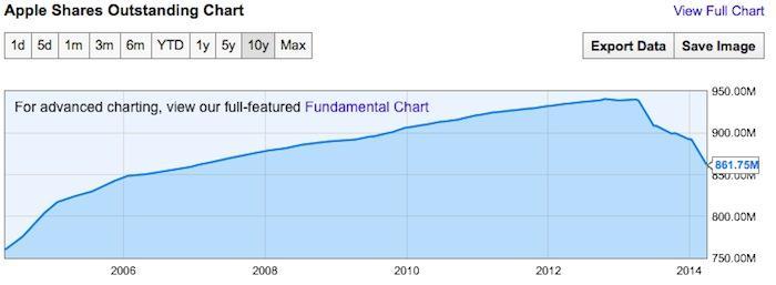 Apple\u0027s $44 billion in stock buybacks have helped increase market