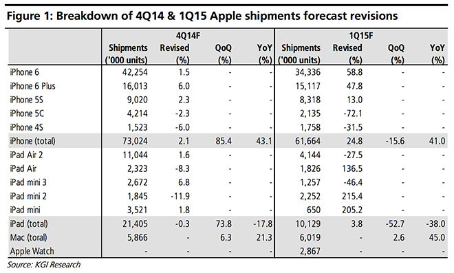 KGI iPhone sales forecast at 73M for Q4 ahead of Apple Watch debut - sales forecast