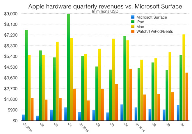 A very false narrative Microsoft Surface vs Apple iPad, Mac