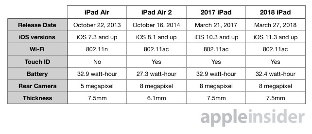 Compared 2018 iPad with Apple Pencil support vs 2017 iPad and iPad