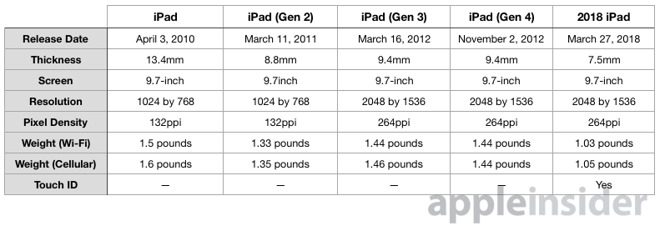 Compared 2018 iPad shows how far Apple has progressed versus the