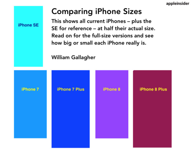 Compare the iPhone XS and iPhone XR versus the size of other iPhones