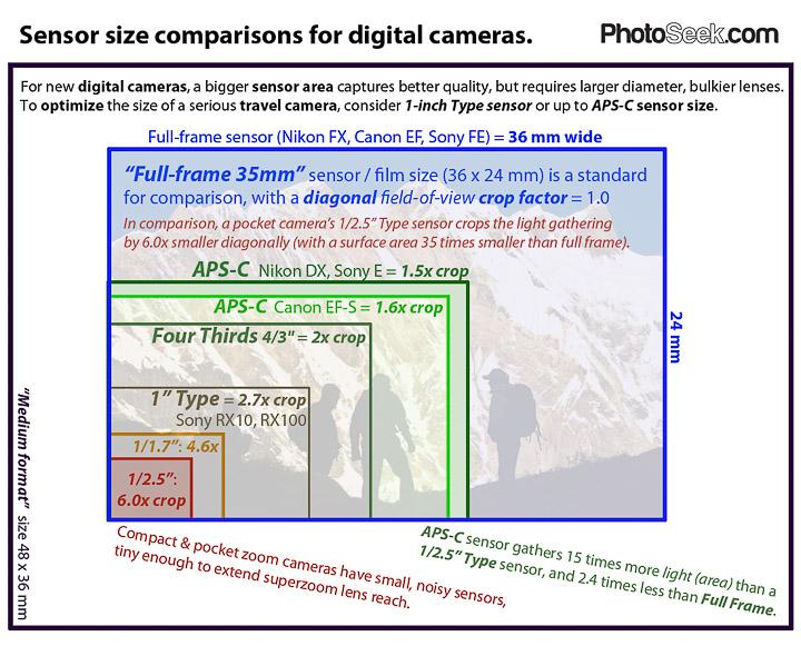 camera sensor size comparison - Heartimpulsar