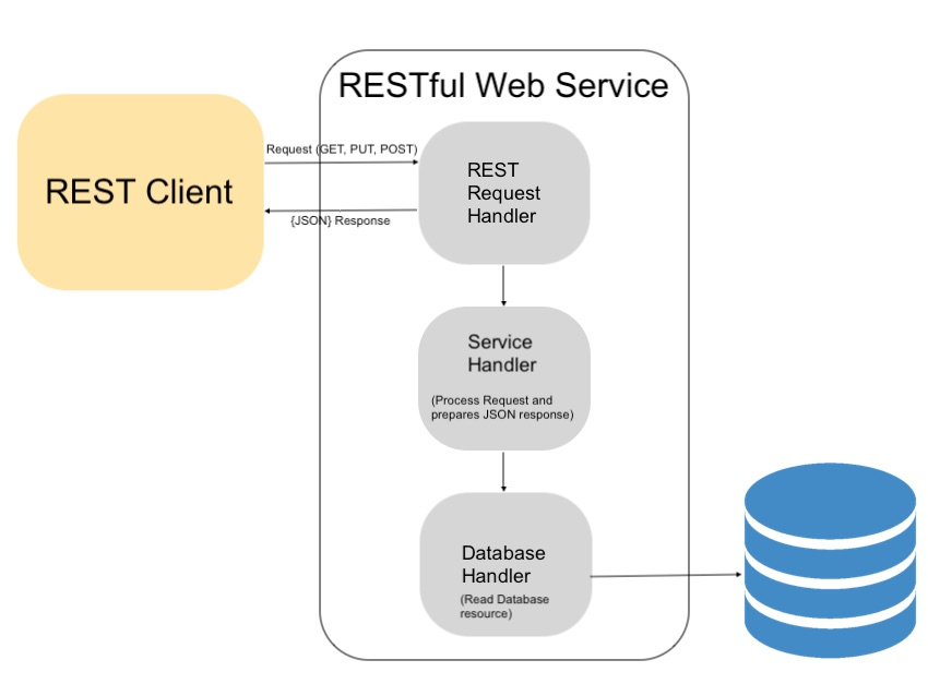 PHP RESTful Web Service API \u2013 Part 1 \u2013 Introduction with Step-by