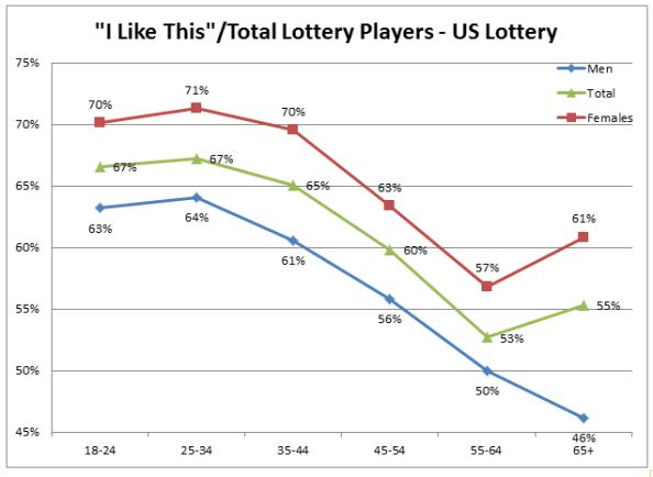 US Lottery Like by Age and Sex