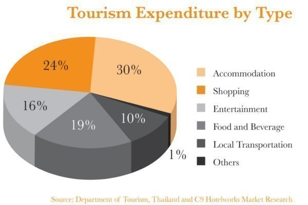 Phuket seeing shift in tourism market