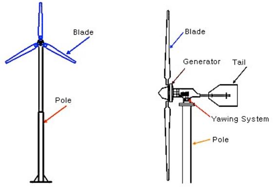 wind turbines diagram