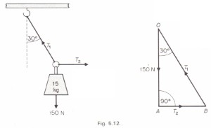 forces in equilibrium we can draw a force vector diagram