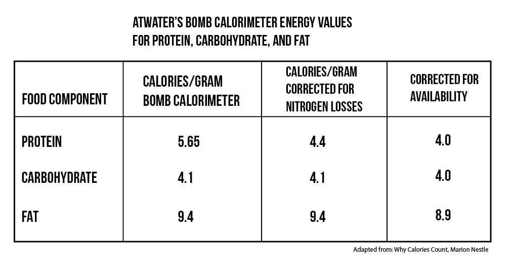 Yes It\u0027s Not as Simple as Calories in Calories out but Calories - how to calculate the percentage of calories from fat