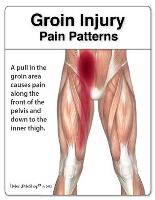 What Does a Pulled Groin Feel Like? Full List of Symptoms for Pain