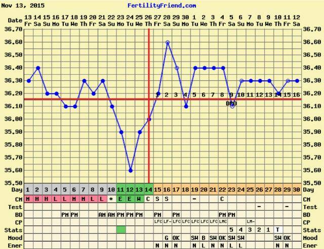 BBT flat line after ovulation I searched high and low and couldn\u0027t