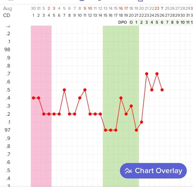 My BBT chart looks like the freakin Rocky Mountains!!!😤 - Glow