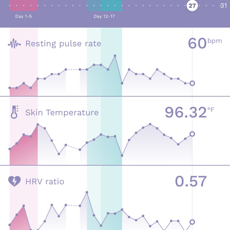 Has anyone ever had their temp dip and go up again after ovulation