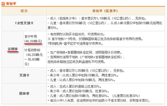 首爾地鐵定期券(中文)