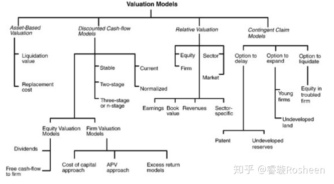 Investment Valuation - DCF - 知乎