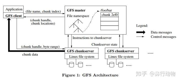 The Google File System 论文解读- 知乎