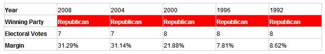 presidential election resutls