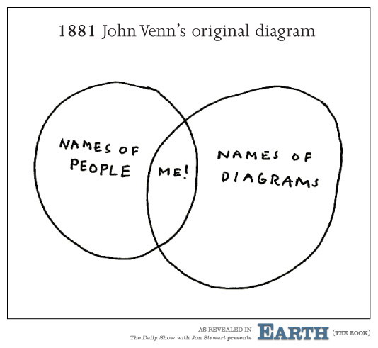The original Venn diagram is the best Venn diagram \u2014 Matthew Dicks