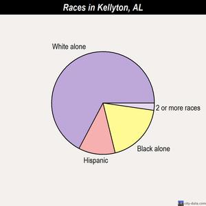 Kellyton, Alabama (AL) profile: population, maps, real estate, averages, homes, statistics ...