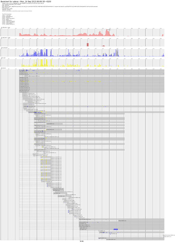 Gráfica de bootchart 1,2 en un PC de escritorio con Manjaro Linux